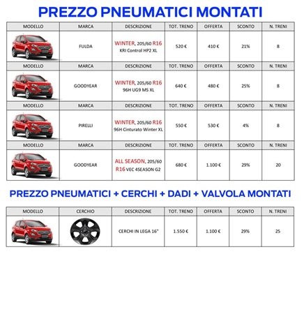PNEUMATICI FORD ECOSPORT